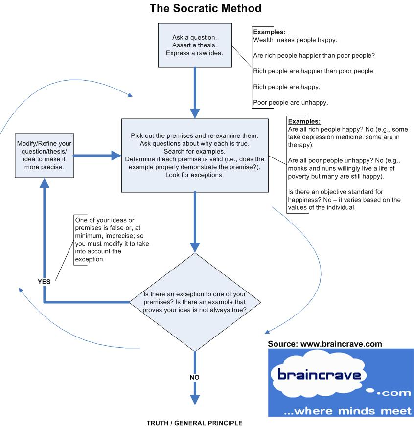 Socratic Method Flowchart